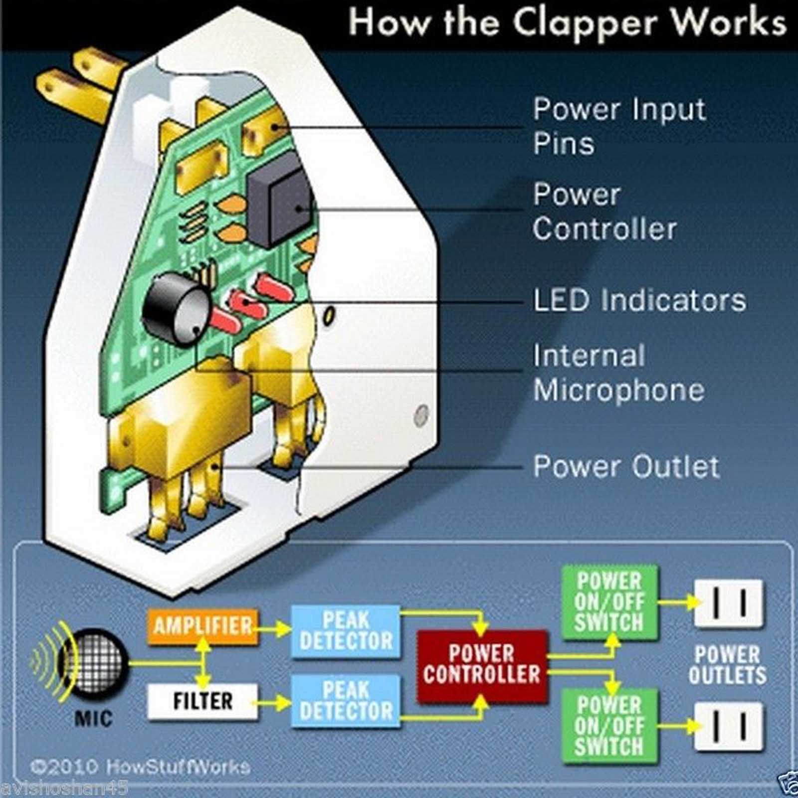 The Clapper Sound Activated On Off Switch By Hand Clap Electronic 1 Each Description